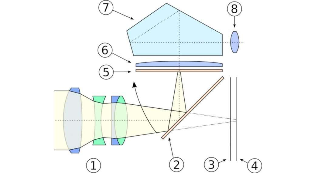DSLR Camera Structure